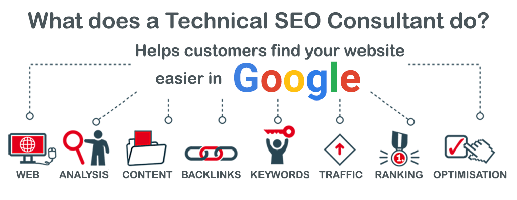 Preparing your website to rank higher in the search engines.
